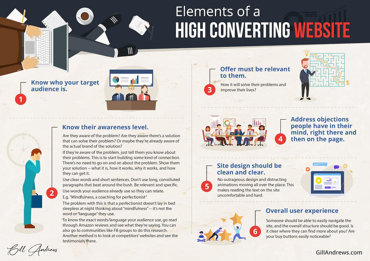 How To Build A High Converting Website